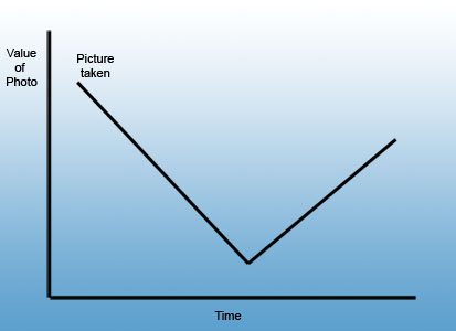 Value of a Photo